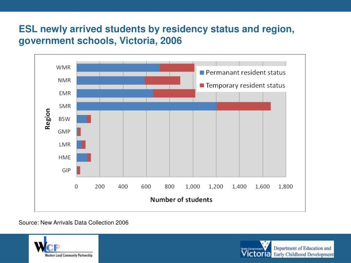 ESL newly arrived students by residency status and region, government schools, Victoria, 2006