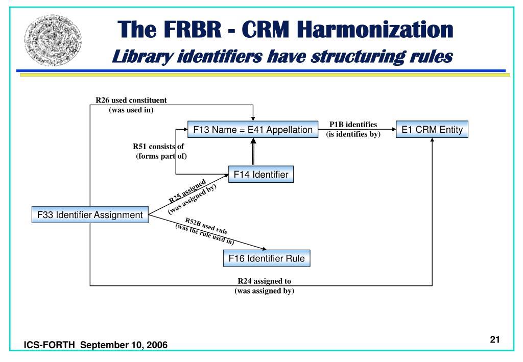 The FRBR - CRM Harmonization