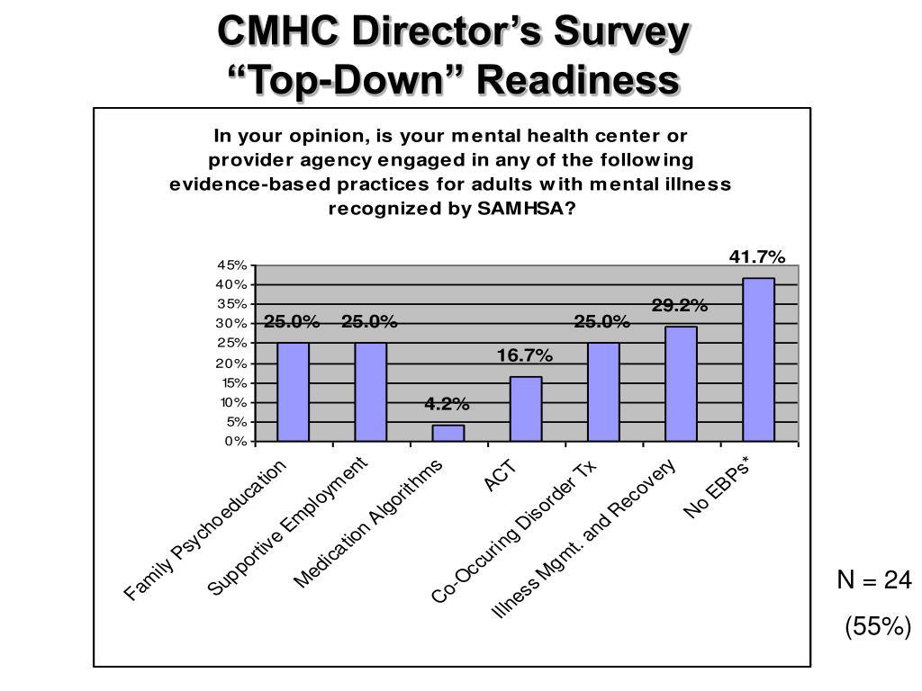 CMHC Director's Survey