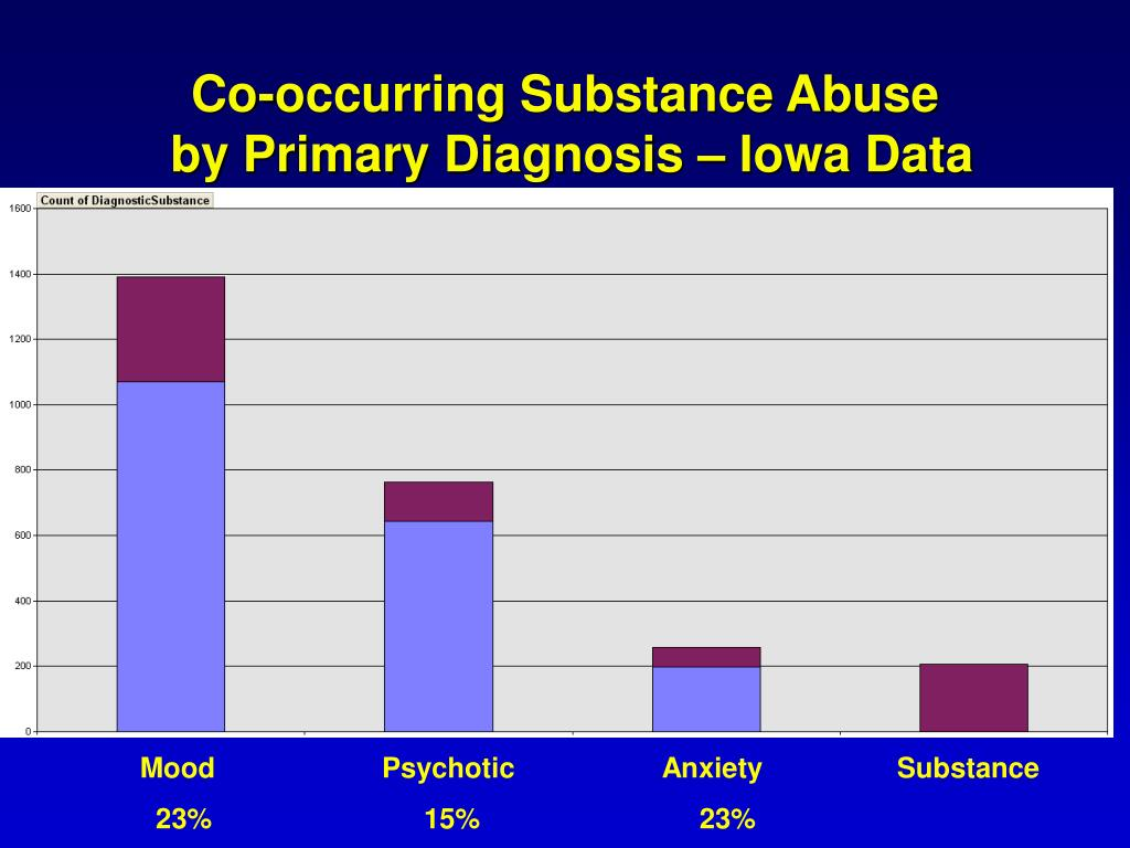 Co-occurring Substance Abuse