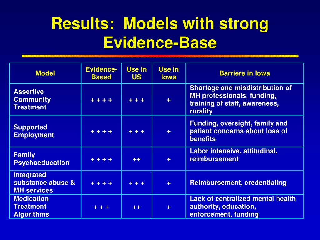 Results:  Models with strong Evidence-Base