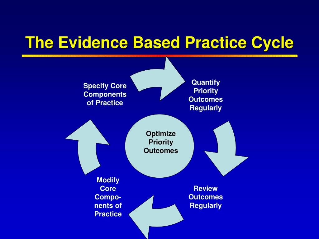 Specify Core Components of Practice
