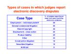 types of cases in which judges report electronic discovery disputes