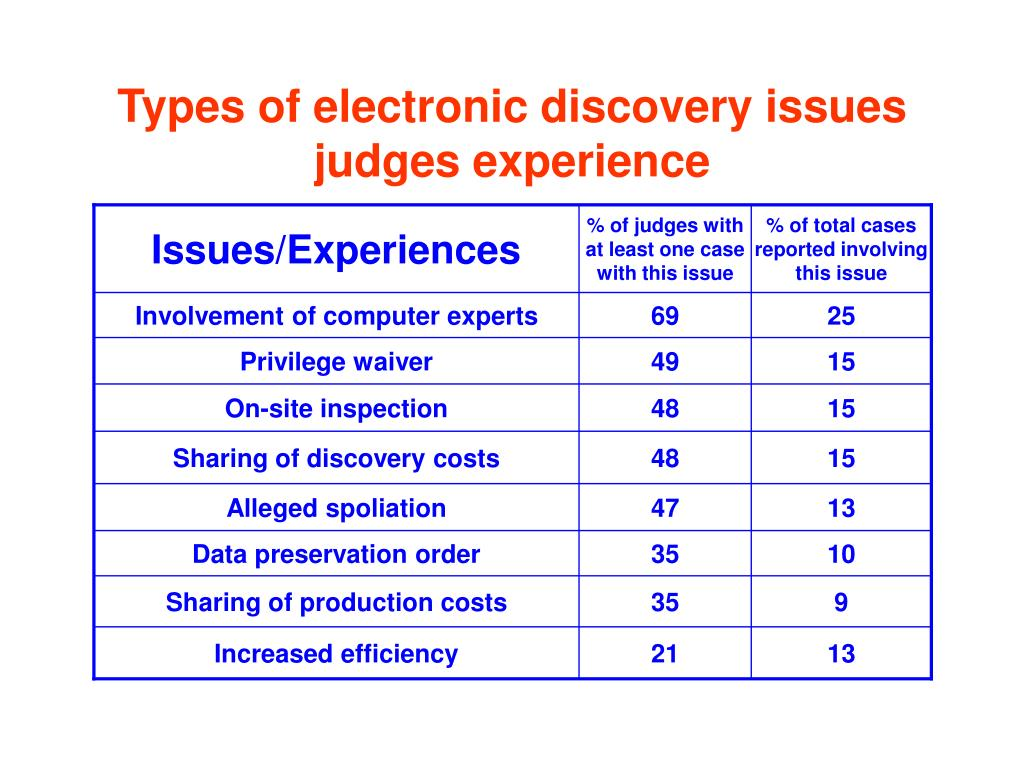 Issues/Experiences
