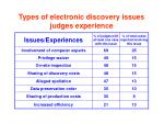 types of electronic discovery issues judges experience