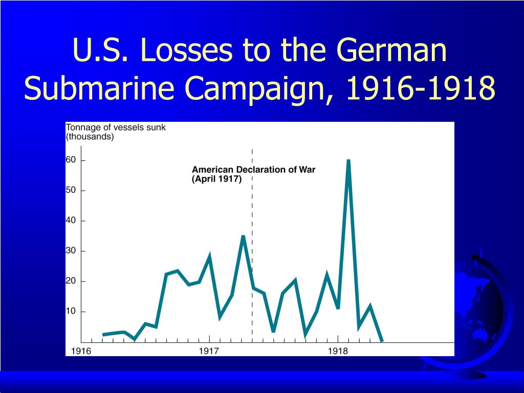 U.S. Losses to the German Submarine Campaign, 1916-1918
