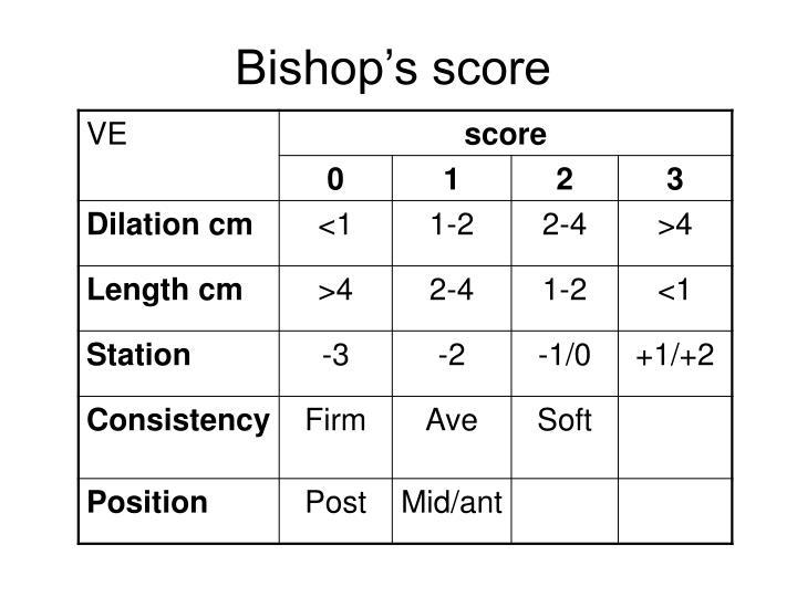 Bishop's score