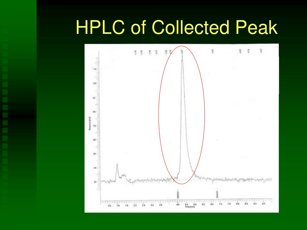 HPLC of Collected Peak
