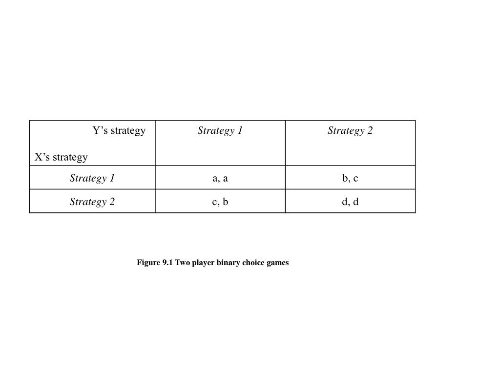 Figure 9.1 Two player binary choice games