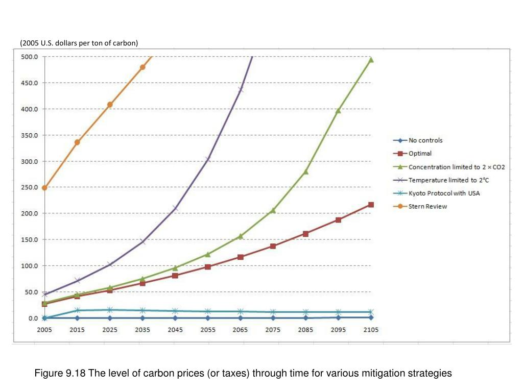 Figure 9.18 The level of carbon prices (or taxes) through time for various mitigation strategies