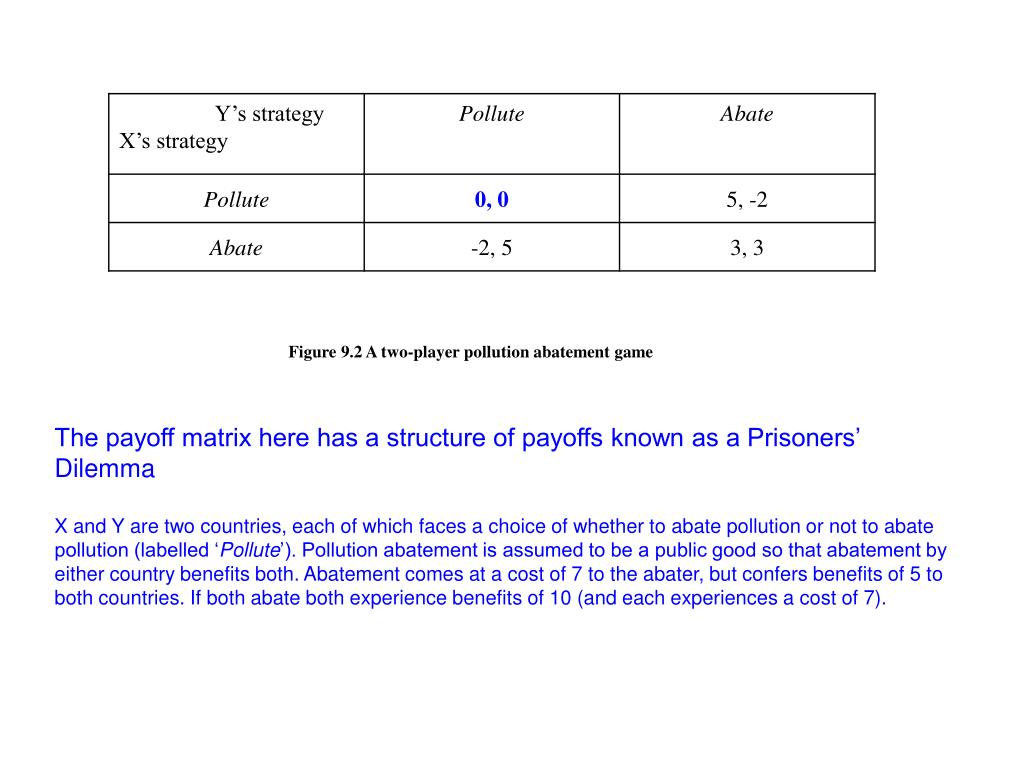 Figure 9.2 A two-player pollution abatement game
