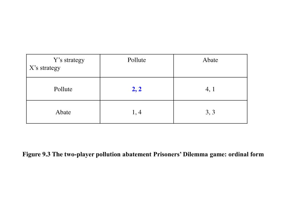 Figure 9.3 The two-player pollution abatement Prisoners' Dilemma game: ordinal form
