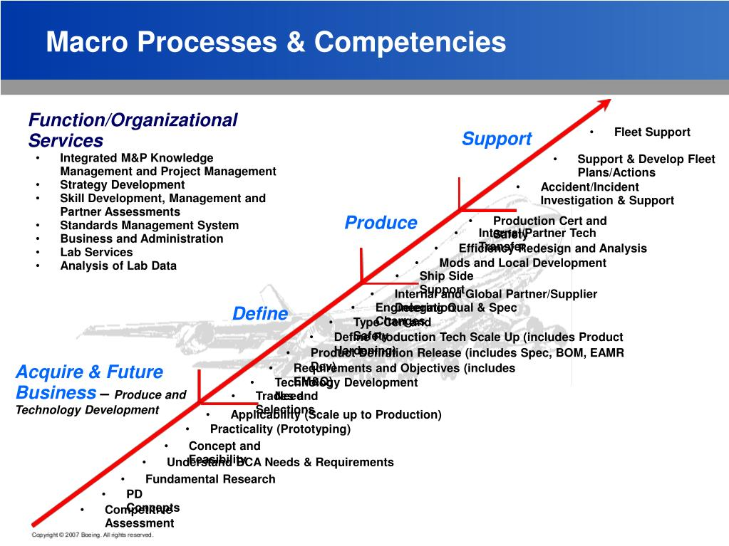 Macro Processes & Competencies