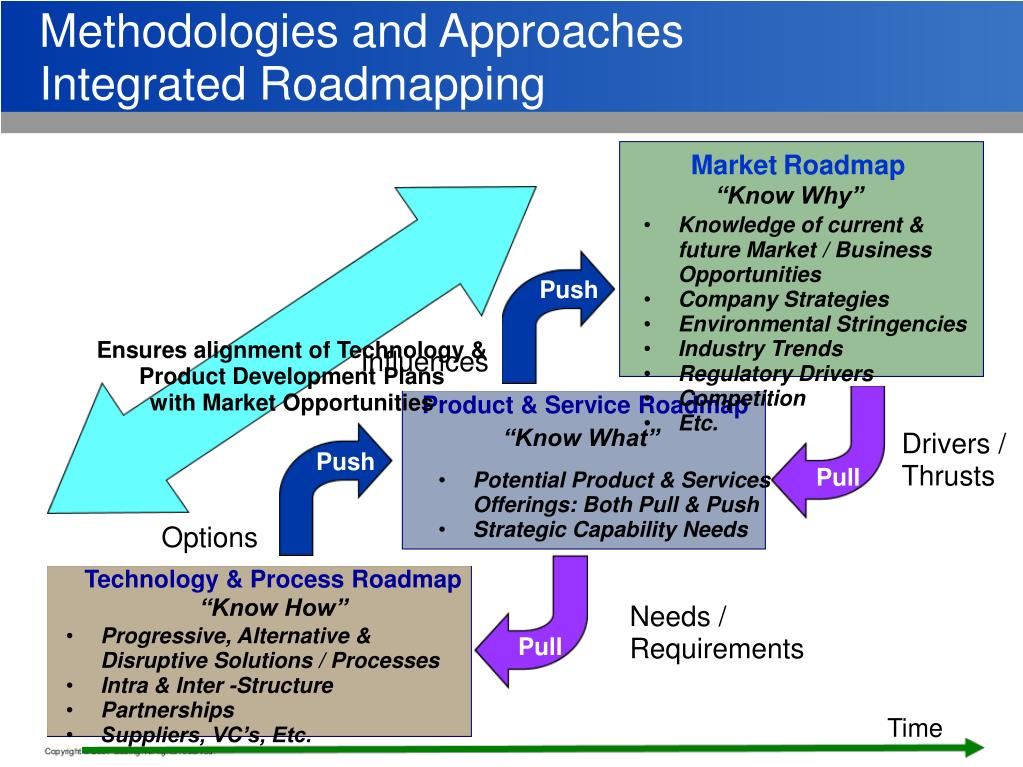 Methodologies and Approaches