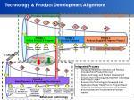technology product development alignment