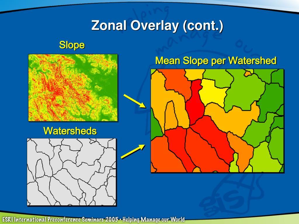 Mean Slope per Watershed