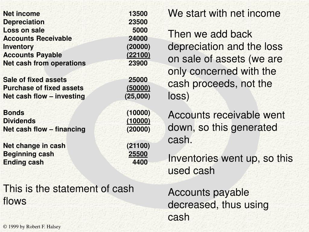We start with net income
