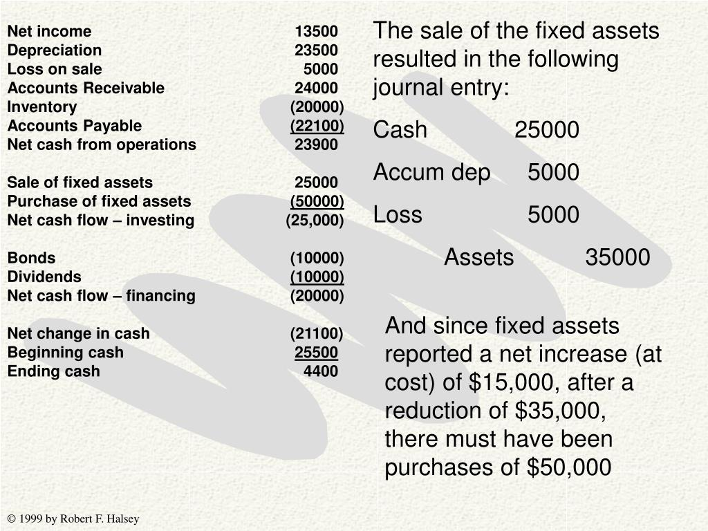 The sale of the fixed assets resulted in the following journal entry: