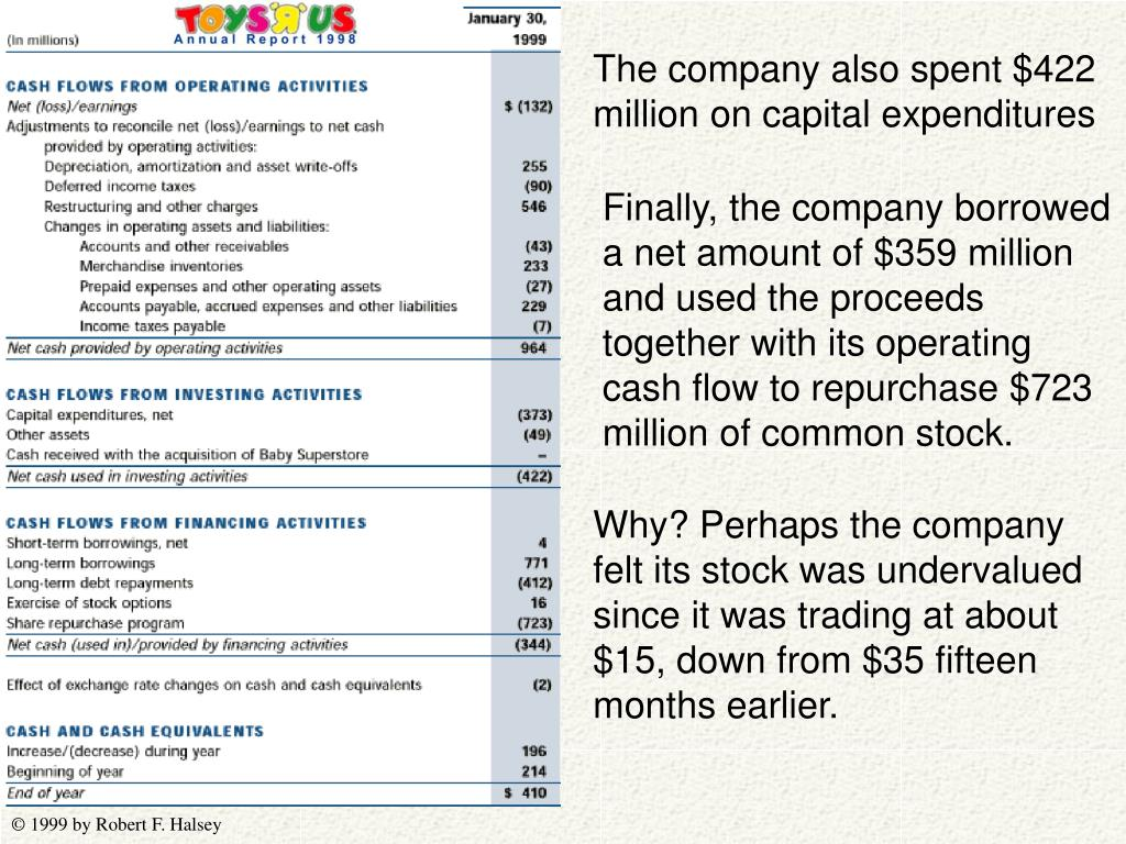 The company also spent $422 million on capital expenditures