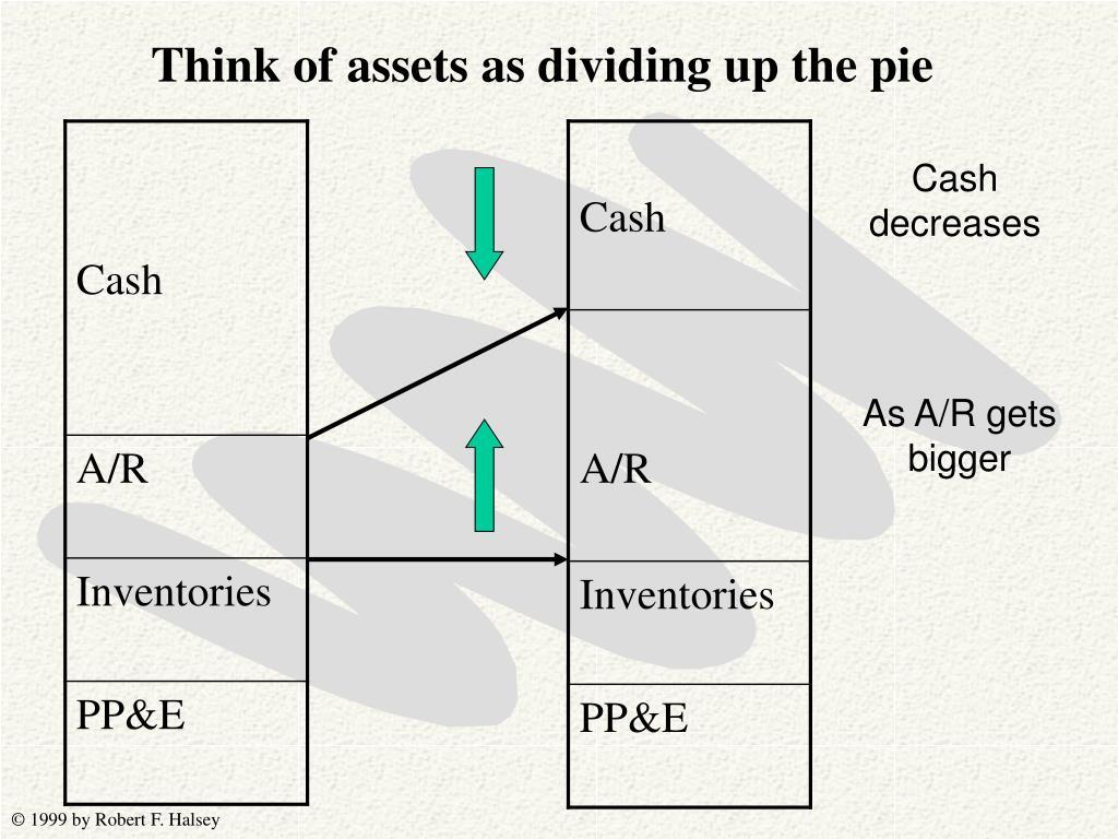Cash decreases