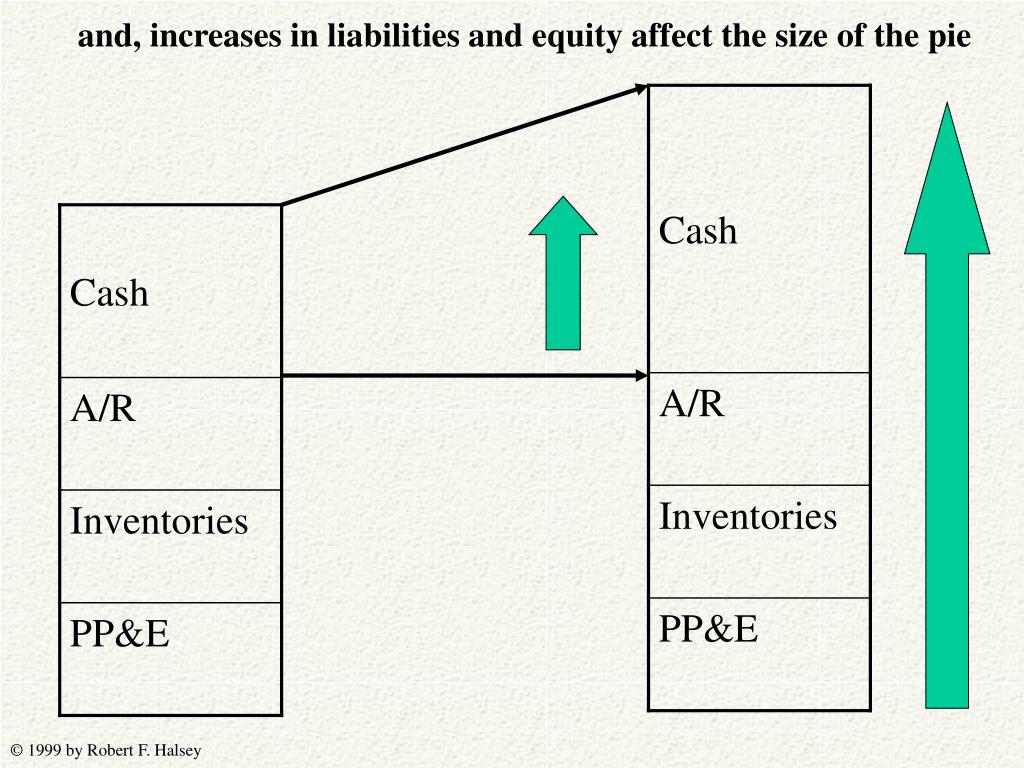 and, increases in liabilities and equity affect the size of the pie