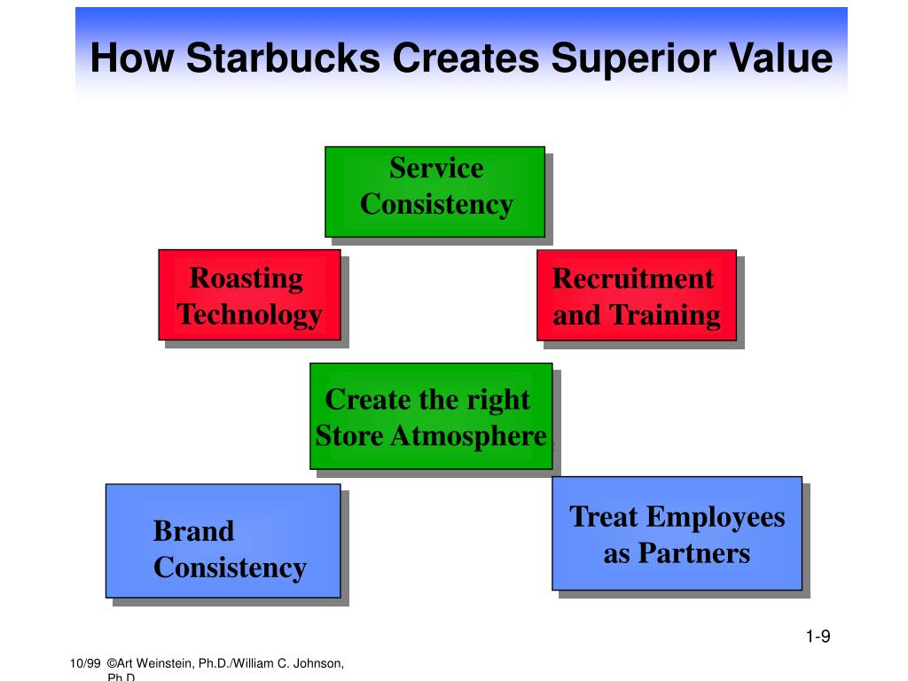 starbucks creating value A value chain is a series of activities or processes that aims at creating and adding value to an article at every step during the production process  starbucks as an example of the value.