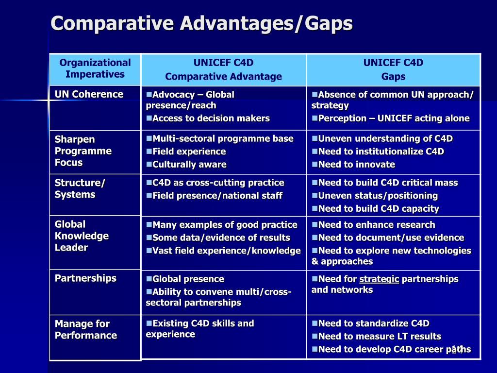 Comparative Advantages/Gaps