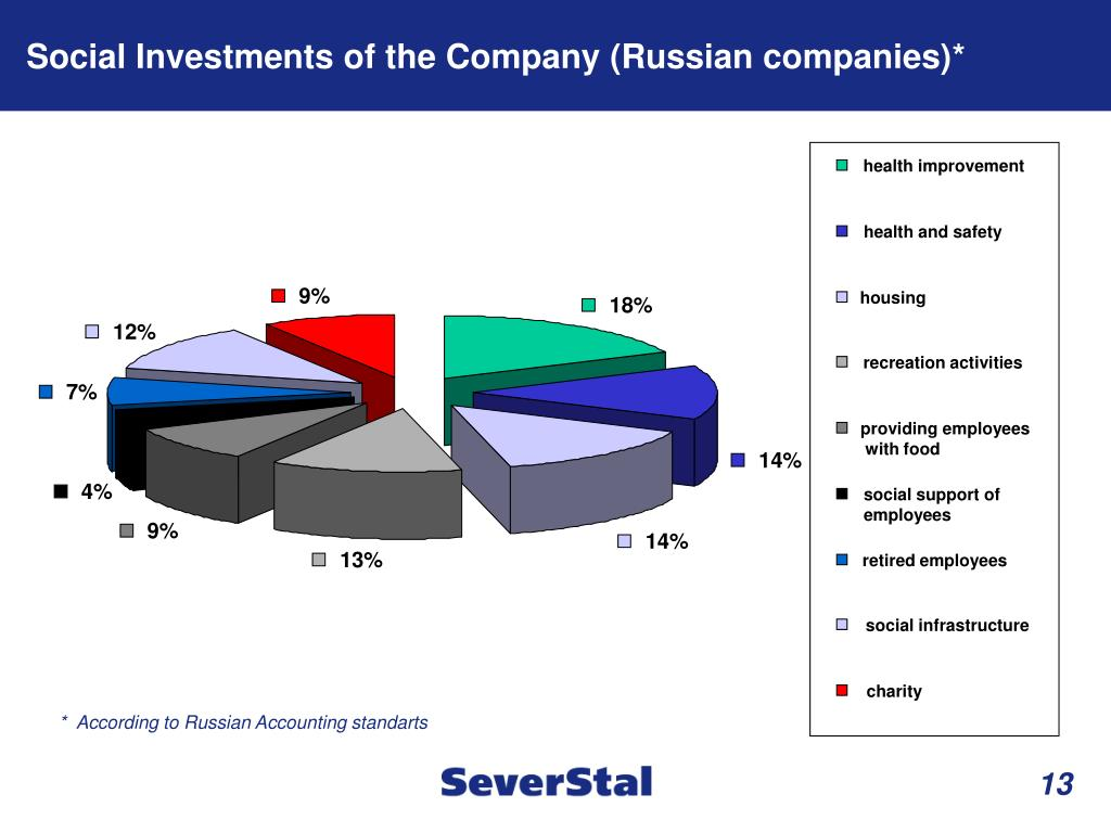 Social Investments of the Company (Russian companies)