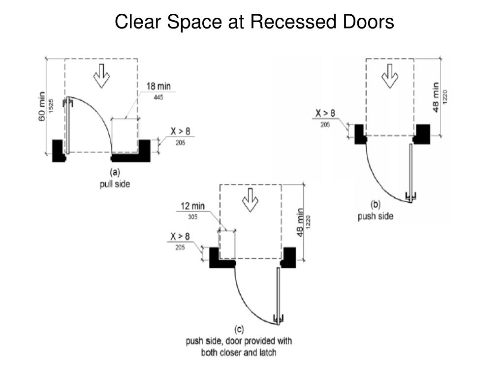 Clear Space at Recessed Doors