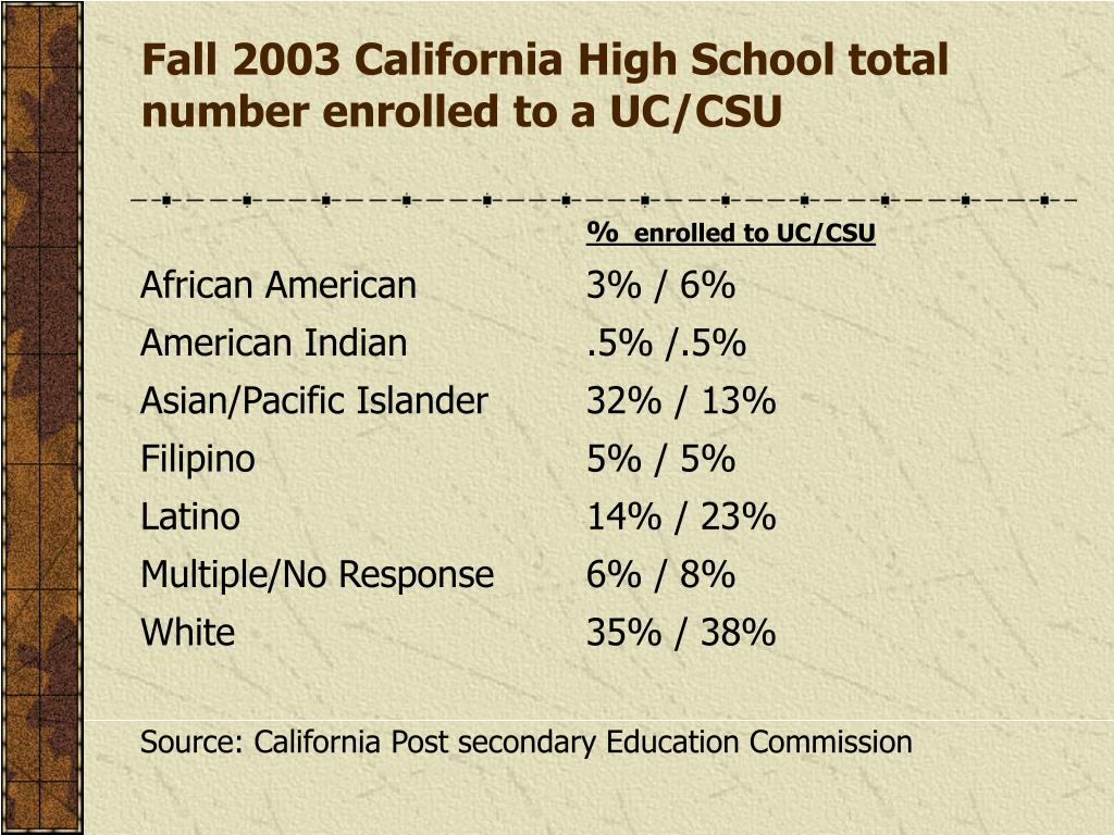 Fall 2003 California High School total number enrolled to a UC/CSU