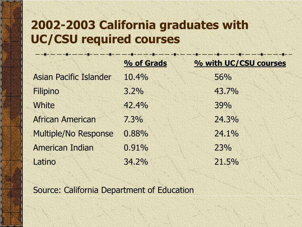 2002-2003 California graduates with UC/CSU required courses