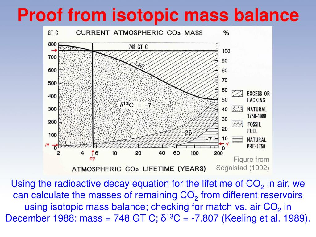 Proof from isotopic mass balance