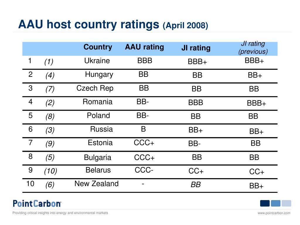 AAU host country ratings