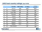 aau host country ratings april 2008