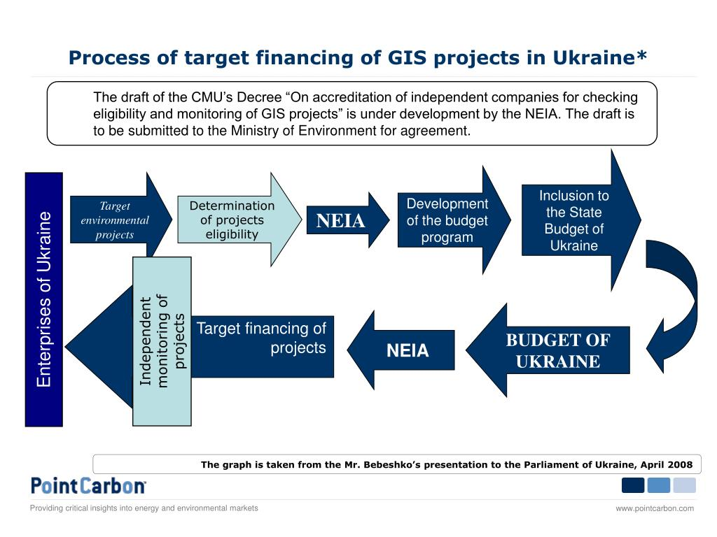 Process of target financing of GIS projects in Ukraine*