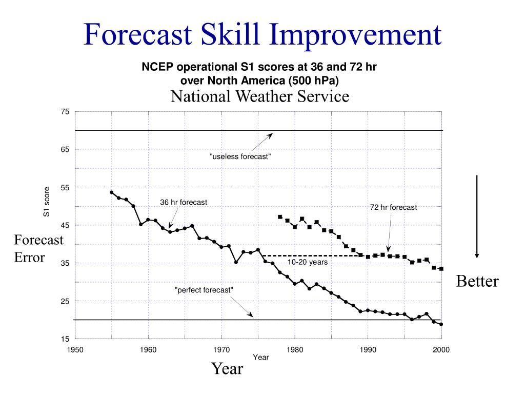 Forecast Skill Improvement