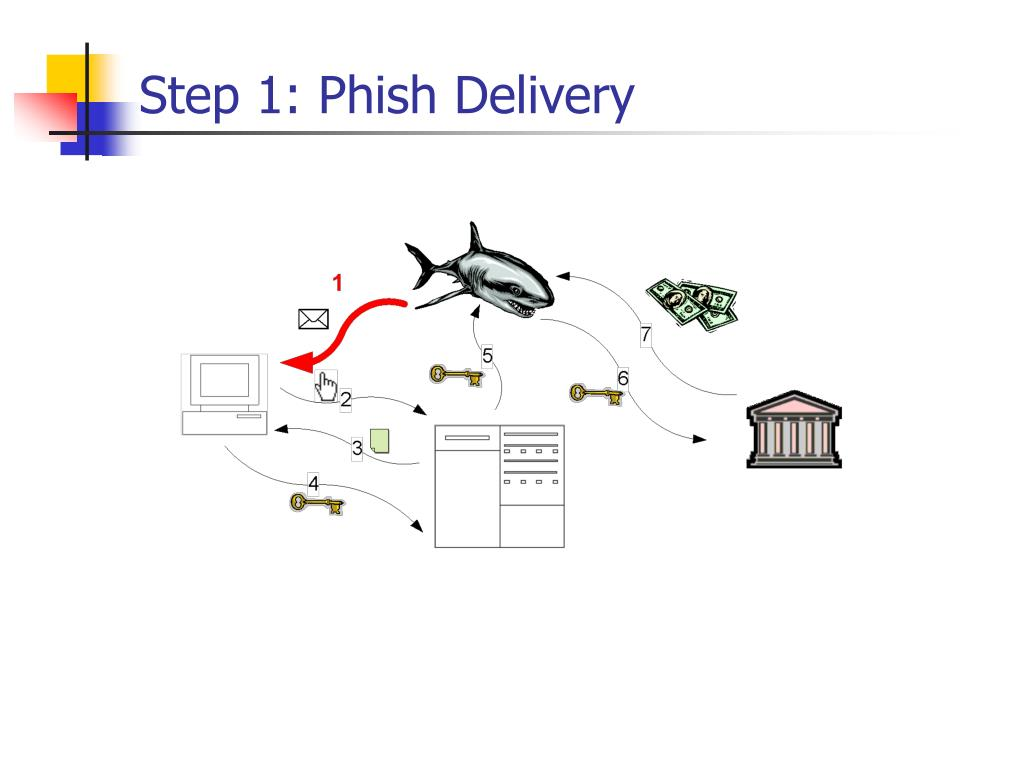 Step 1: Phish Delivery