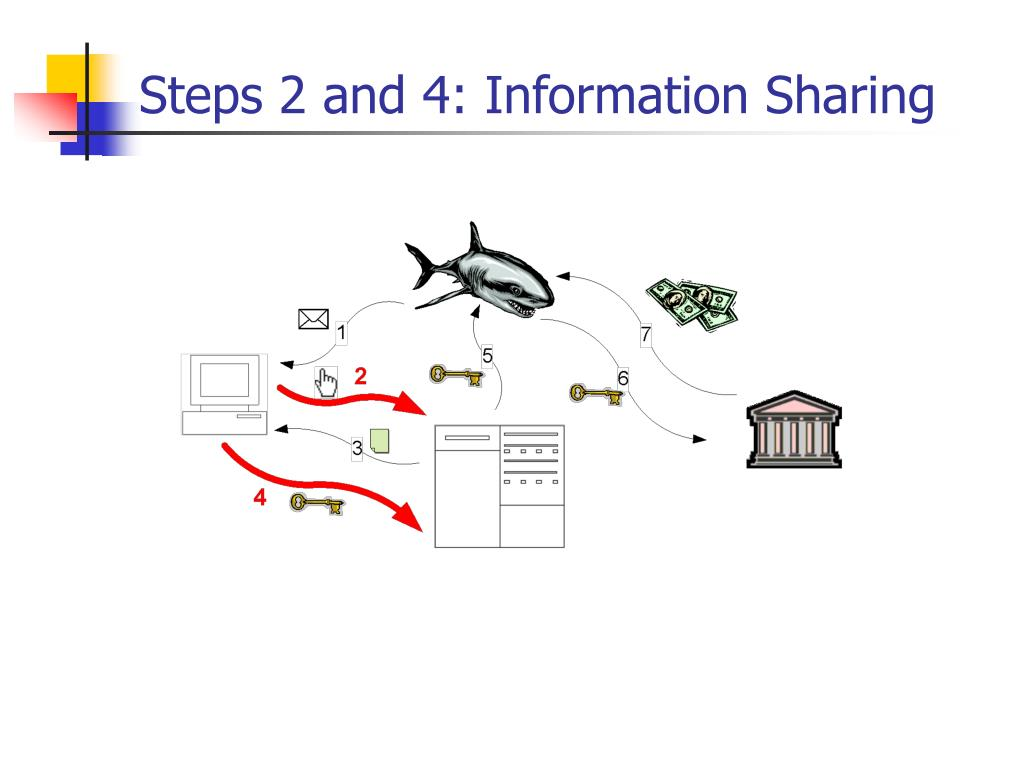Steps 2 and 4: Information Sharing