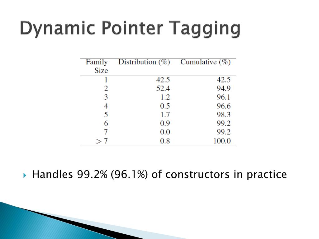 Dynamic Pointer Tagging