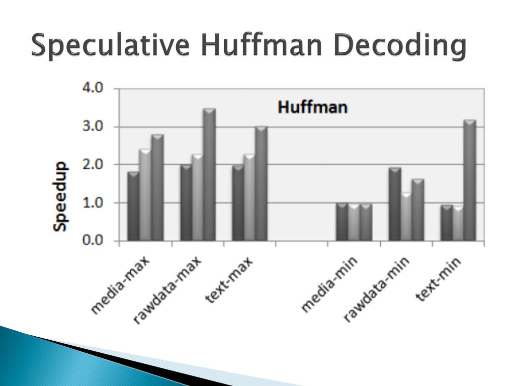 Speculative Huffman Decoding