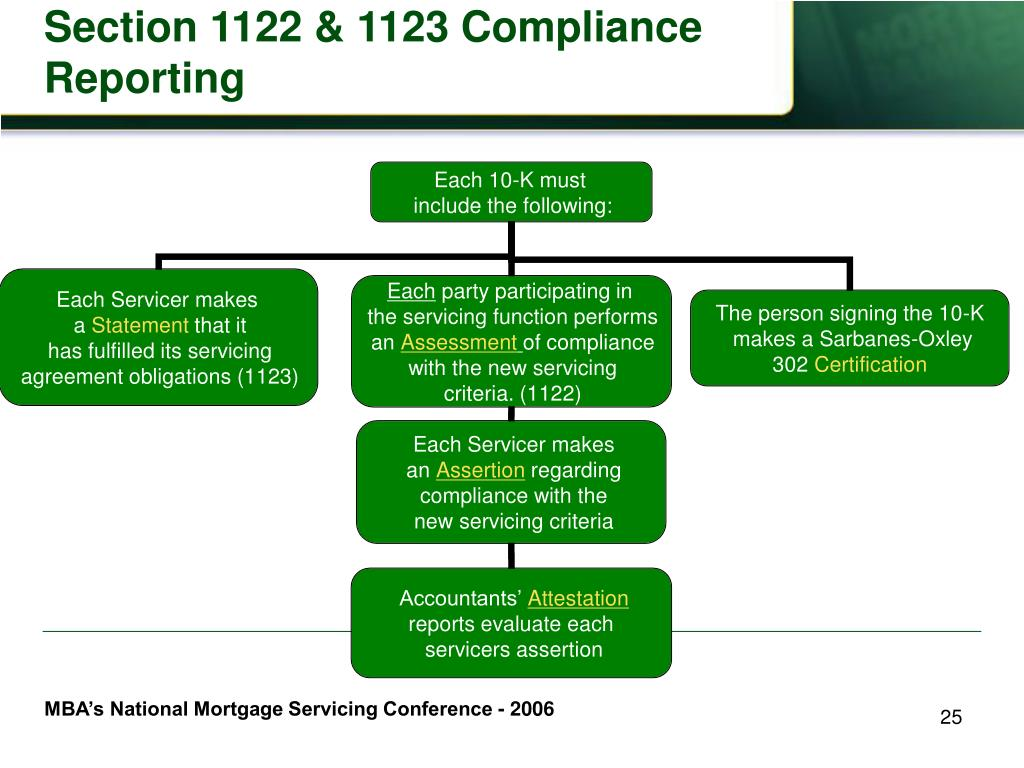 Section 1122 & 1123 Compliance Reporting