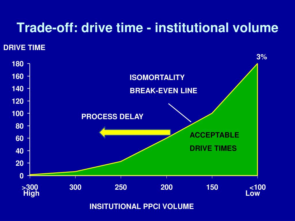 Trade-off: drive time - institutional volume