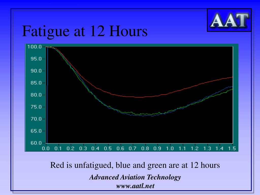 Fatigue at 12 Hours