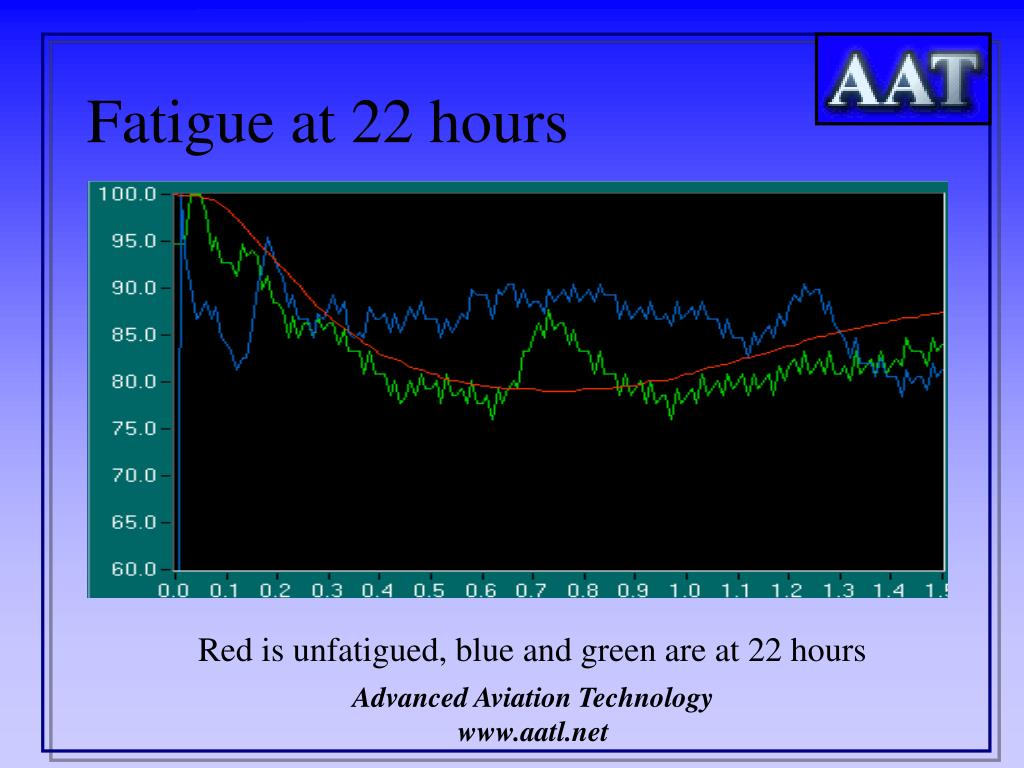 Fatigue at 22 hours