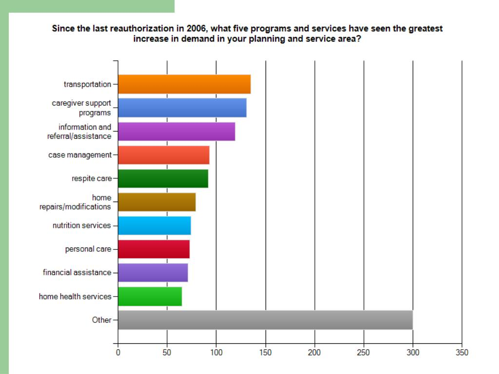 Since 2006, what programs have seen the greatest increase in demand?