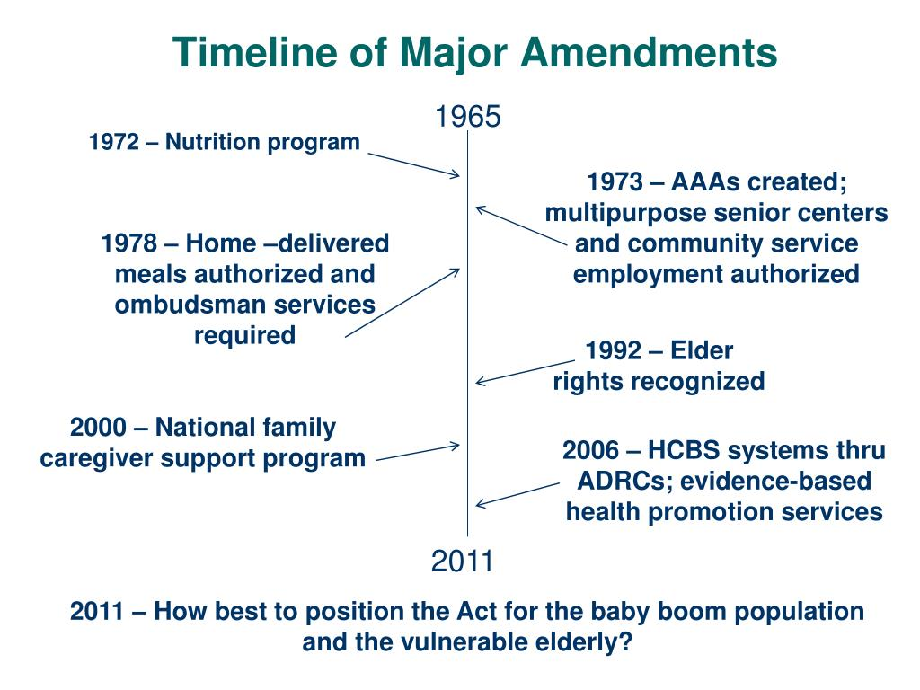 Timeline of Major Amendments