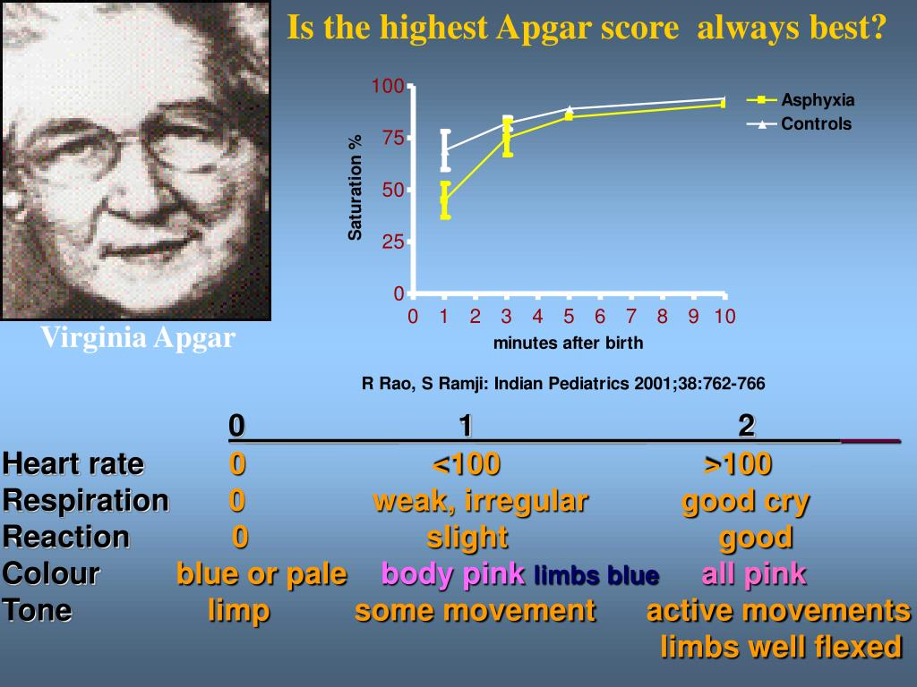 Is the highest Apgar score  always best?
