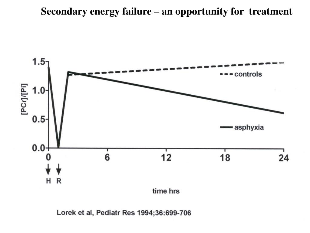 Secondary energy failure – an opportunity for  treatment