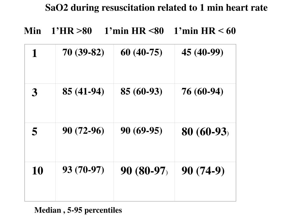 SaO2 during resuscitation related to 1 min heart rate