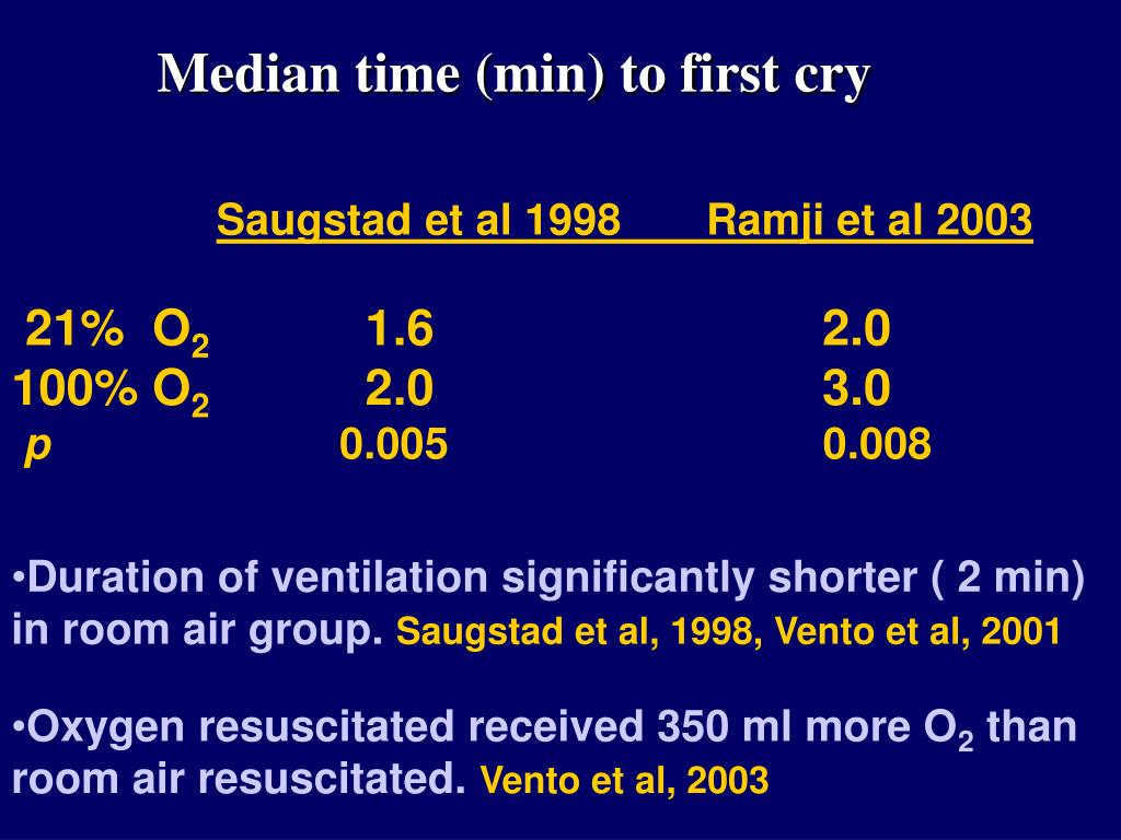 Median time (min) to first cry